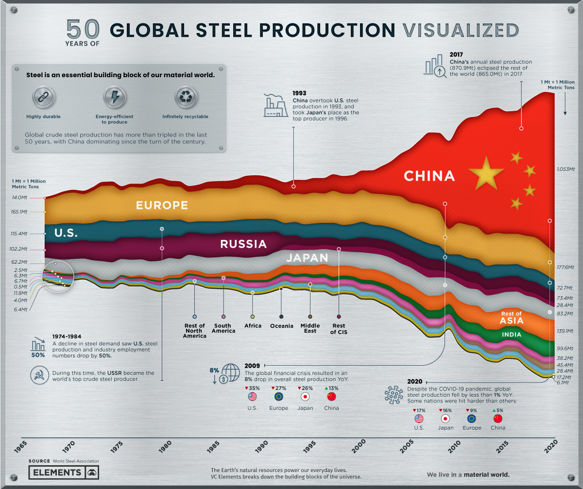 https://www.mining.com/web/visualizing-50-years-of-global-steel-production/